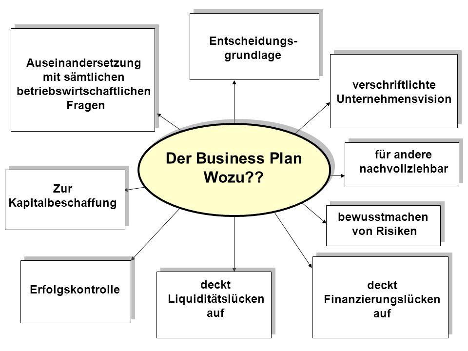 Der Business Plan Wozu Entscheidungs- grundlage