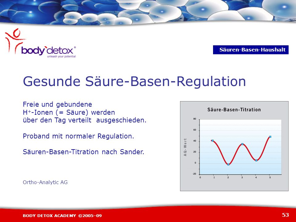 Gesunde Säure-Basen-Regulation