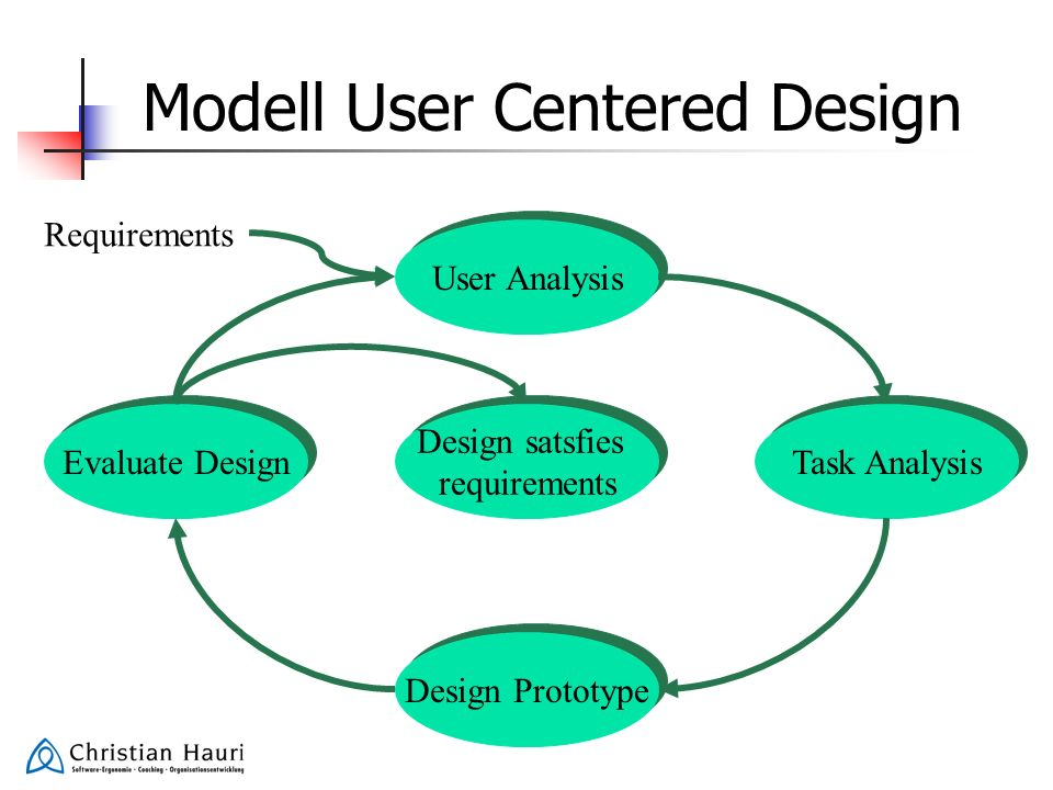 Modell User Centered Design