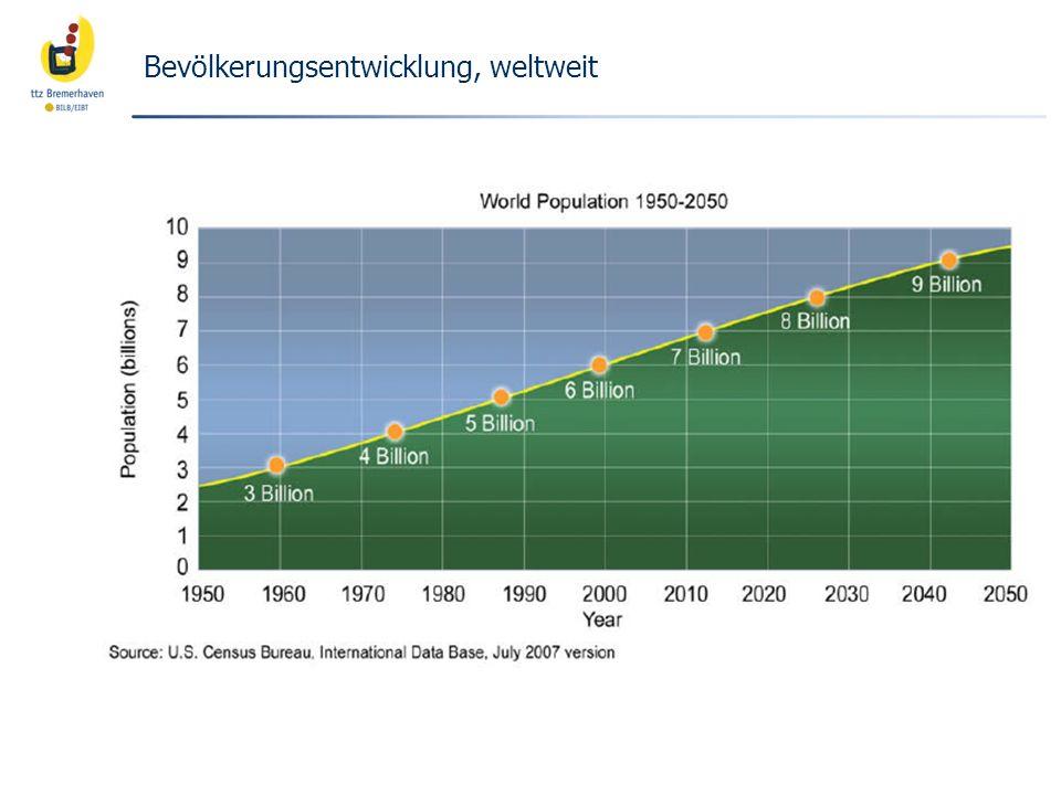 Bevölkerungsentwicklung, weltweit