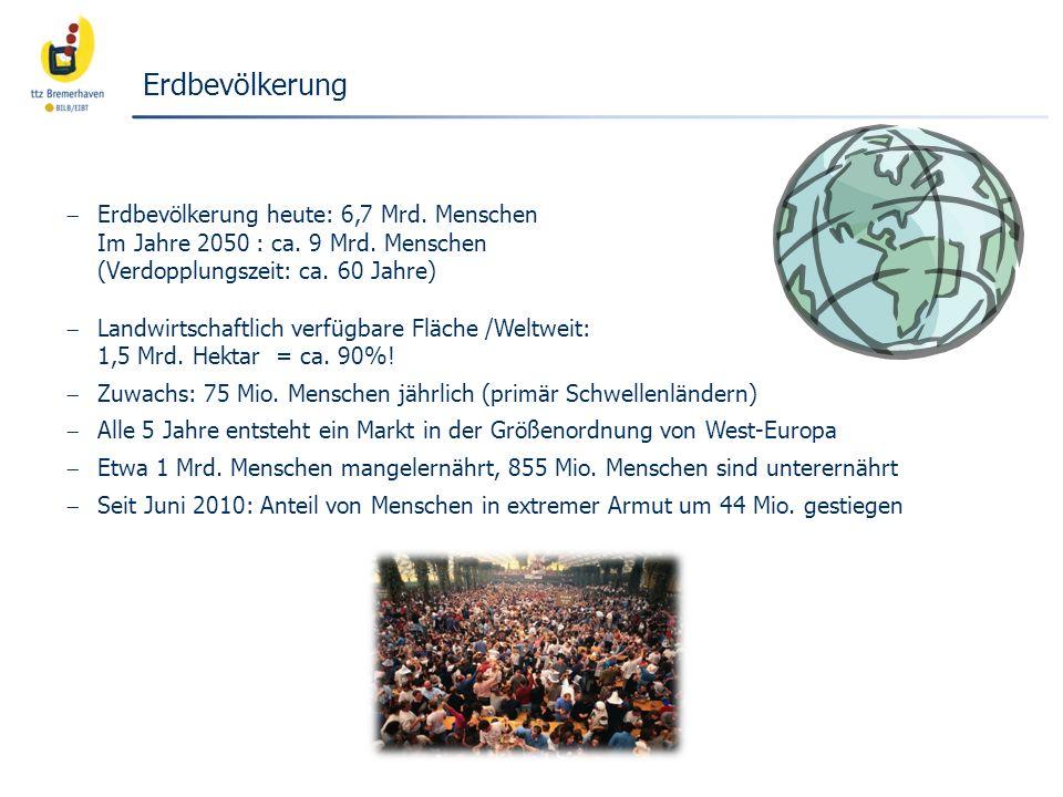 Erdbevölkerung Erdbevölkerung heute: 6,7 Mrd. Menschen Im Jahre 2050 : ca. 9 Mrd. Menschen (Verdopplungszeit: ca. 60 Jahre)