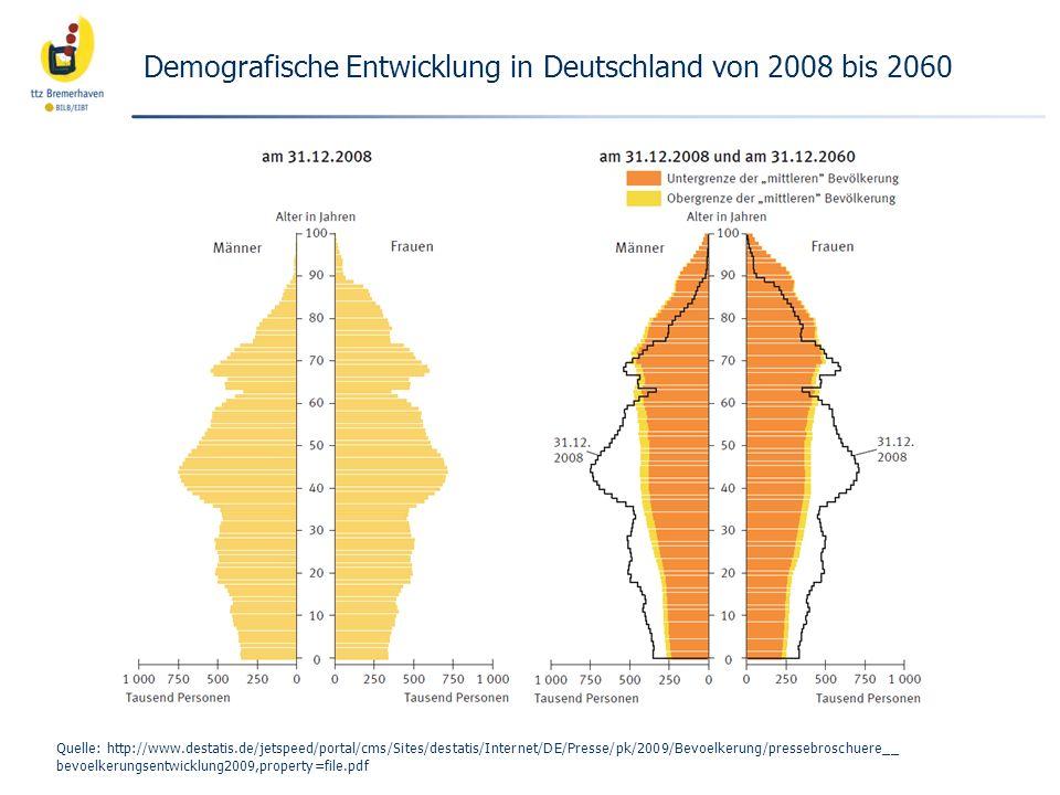 Demografische Entwicklung in Deutschland von 2008 bis 2060