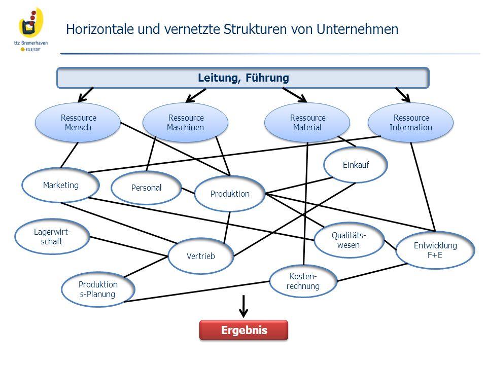 Horizontale und vernetzte Strukturen von Unternehmen