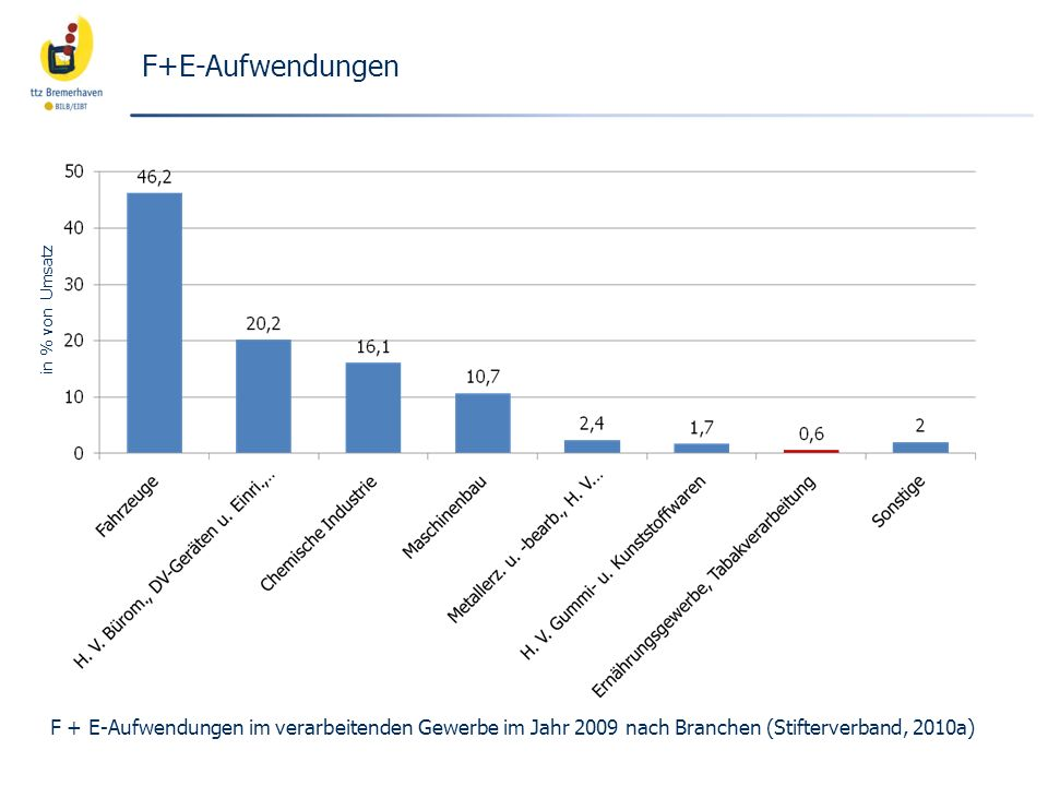 F+E-Aufwendungen in % von Umsatz.