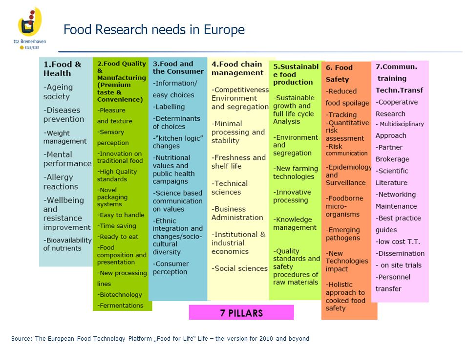 Food Research needs in Europe