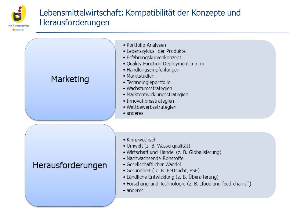 Marketing Herausforderungen