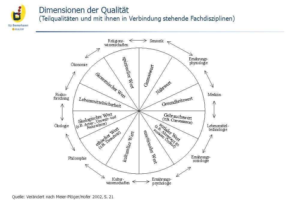 Dimensionen der Qualität (Teilqualitäten und mit ihnen in Verbindung stehende Fachdisziplinen)