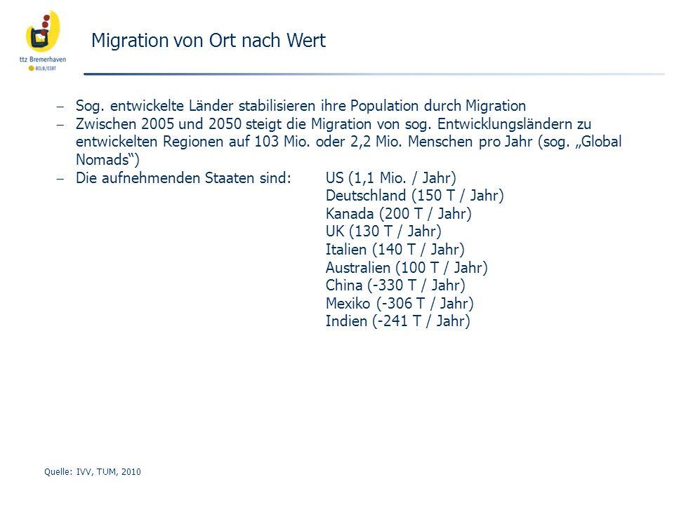 Migration von Ort nach Wert