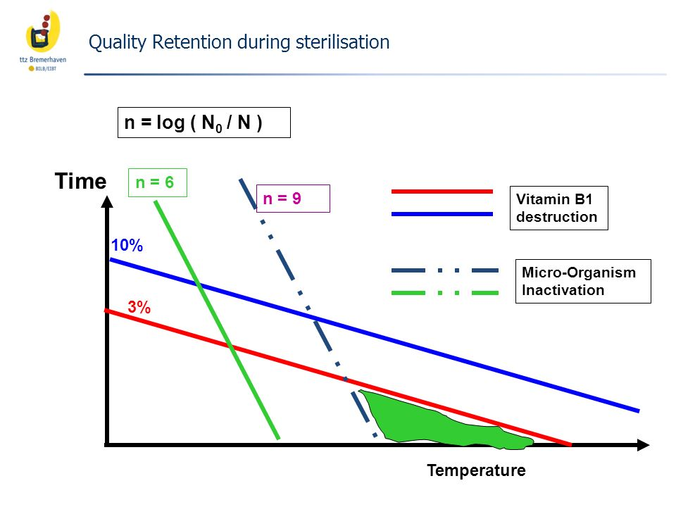 Time Quality Retention during sterilisation n = log ( N0 / N ) n = 6