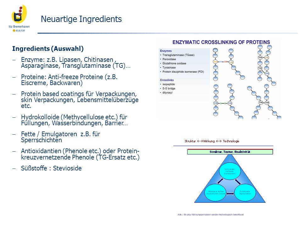 Neuartige Ingredients