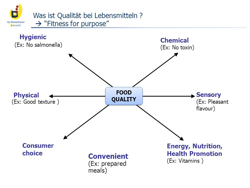 Was ist Qualität bei Lebensmitteln  Fitness for purpose