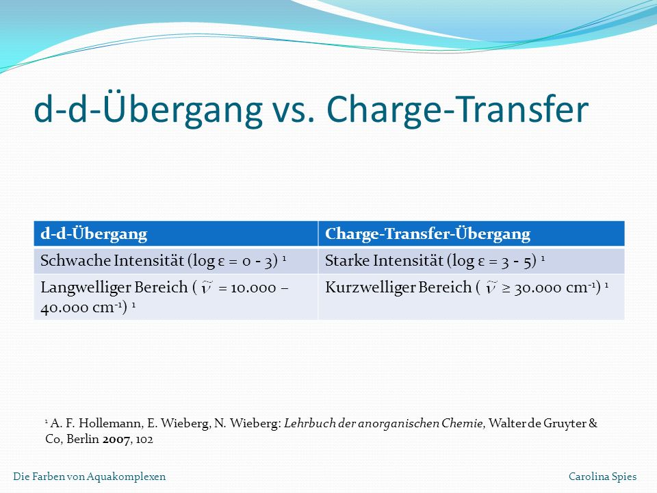 d-d-Übergang vs. Charge-Transfer