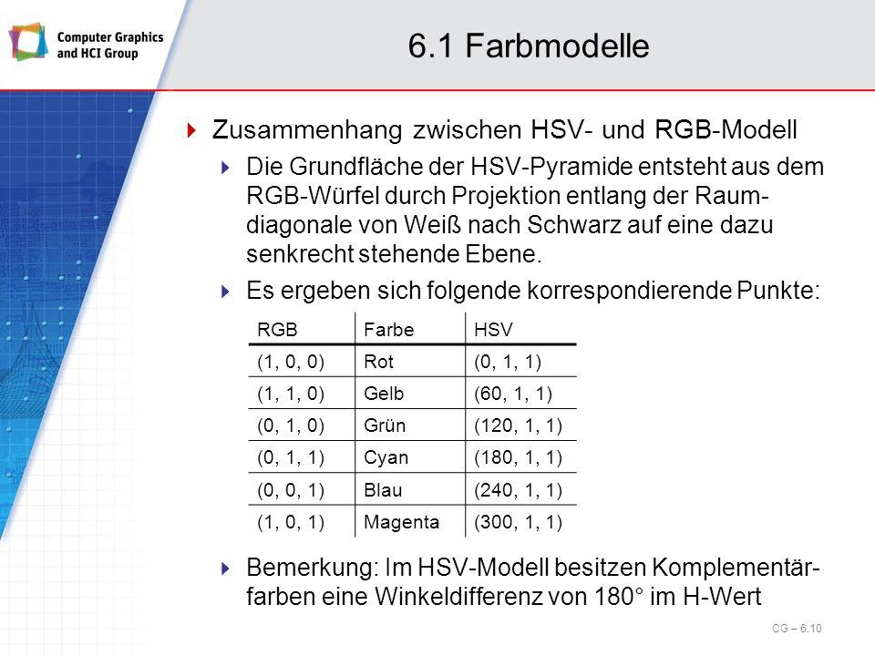 6.1 Farbmodelle Zusammenhang zwischen HSV- und RGB-Modell