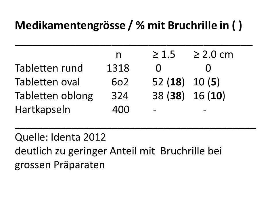 Medikamentengrösse / % mit Bruchrille in ( )