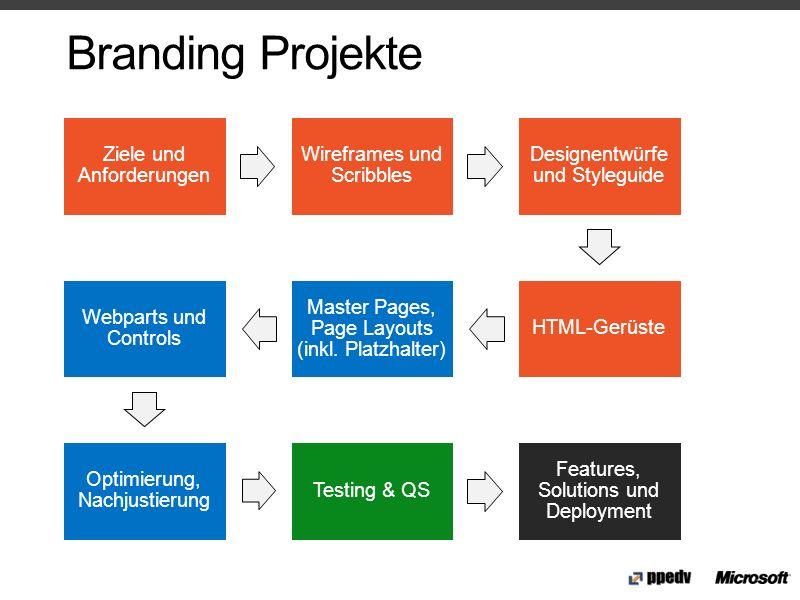 Branding Projekte Ziele und Anforderungen Wireframes und Scribbles