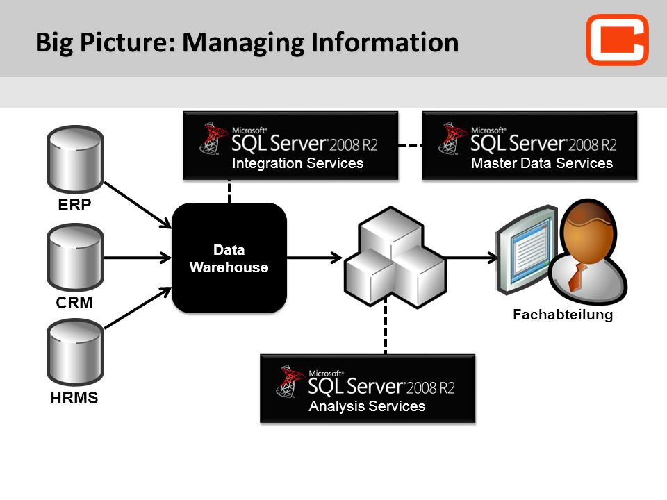 Big Picture: Managing Information