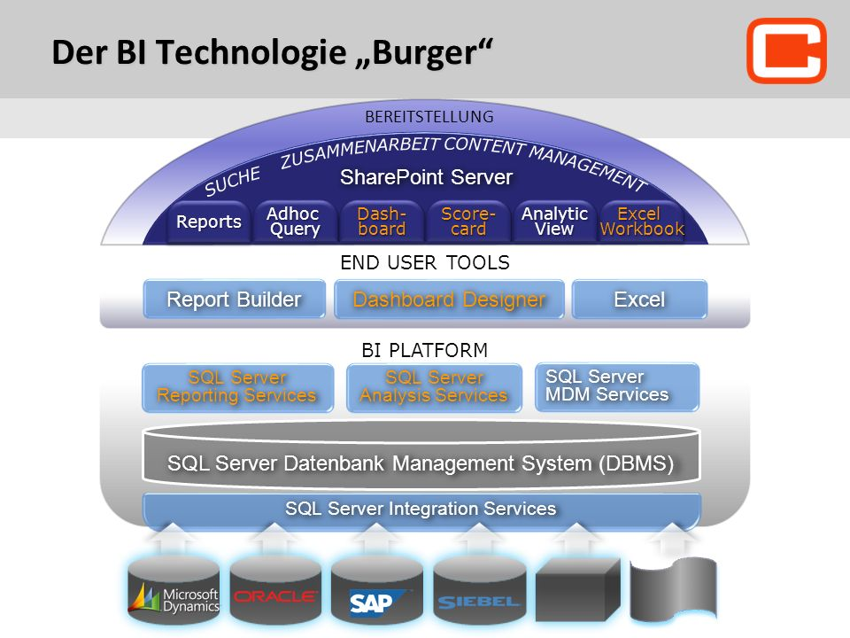 "Der BI Technologie ""Burger"