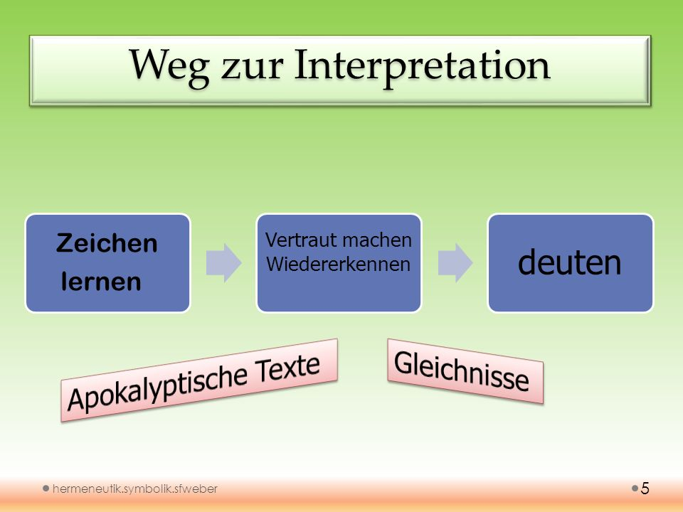 Weg zur Interpretation