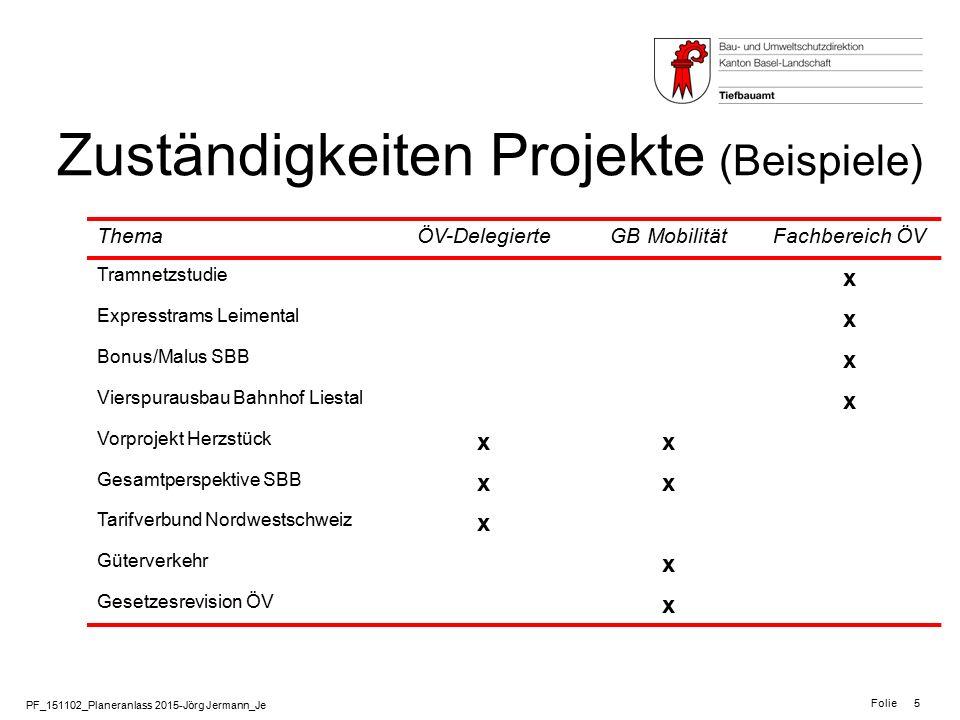 Zuständigkeiten Projekte (Beispiele)