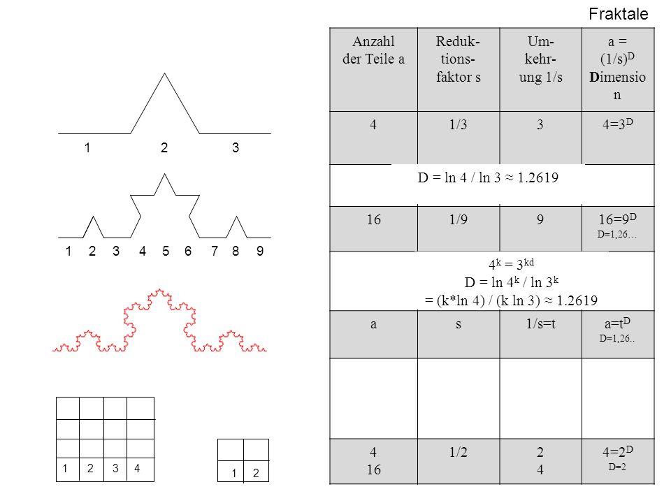 Anzahl der Teile a Reduk- tions- faktor s Um- kehr- ung 1/s a = (1/s)D