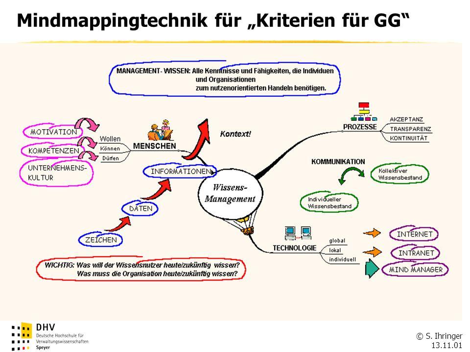 """Mindmappingtechnik für """"Kriterien für GG"""
