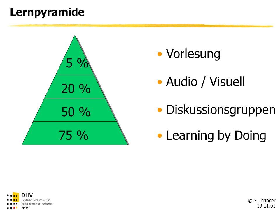 Unterricht & Anwendung 80 %