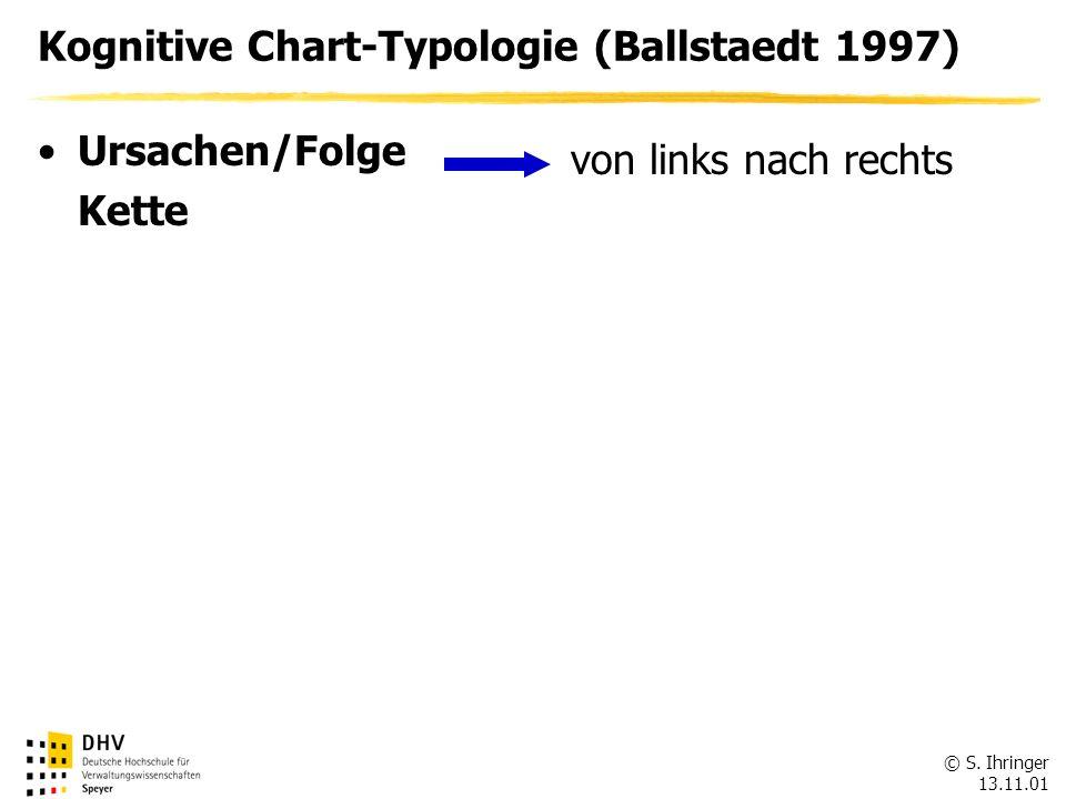 Kognitive Chart-Typologie (Ballstaedt 1997)