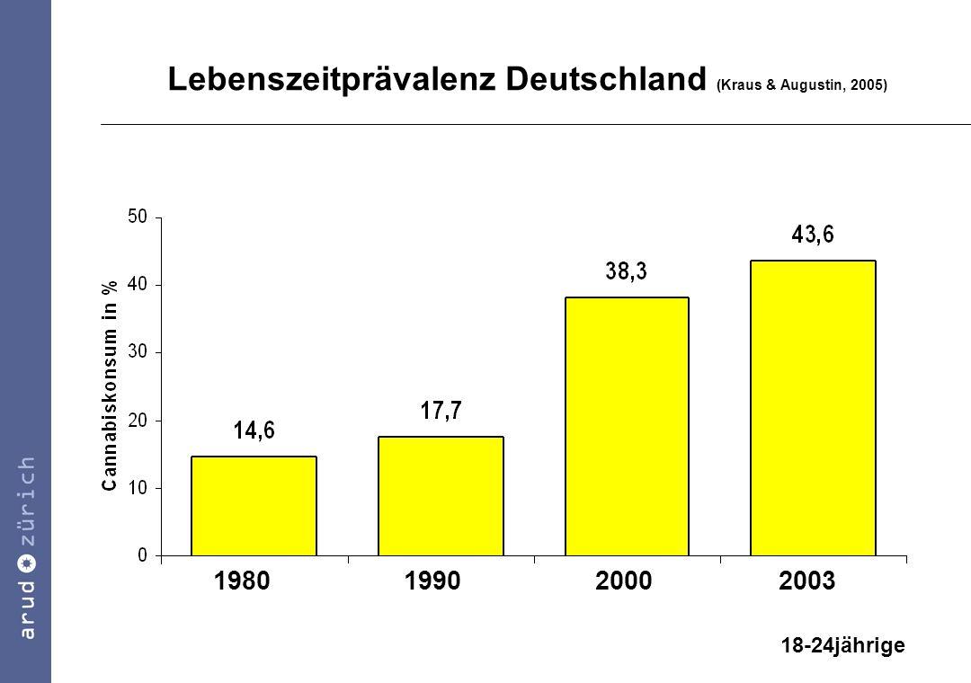 Lebenszeitprävalenz Deutschland (Kraus & Augustin, 2005)