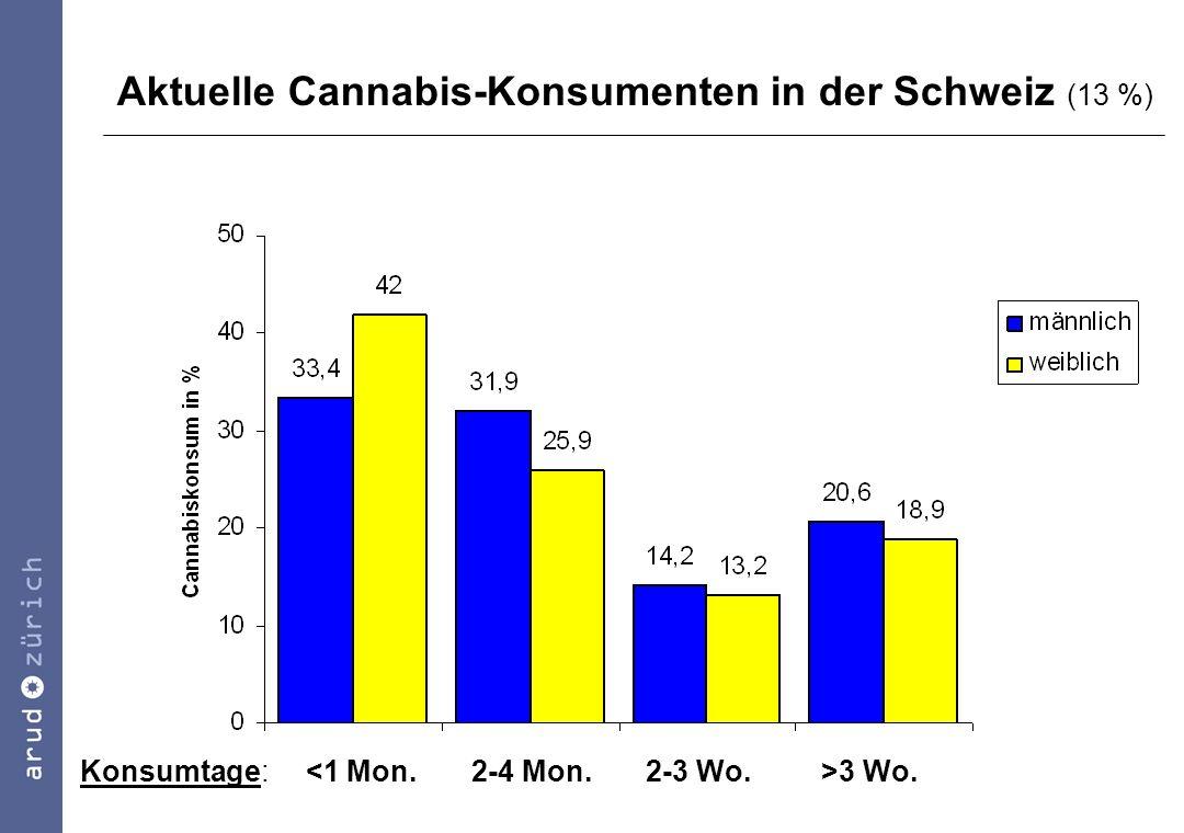 Aktuelle Cannabis-Konsumenten in der Schweiz (13 %)