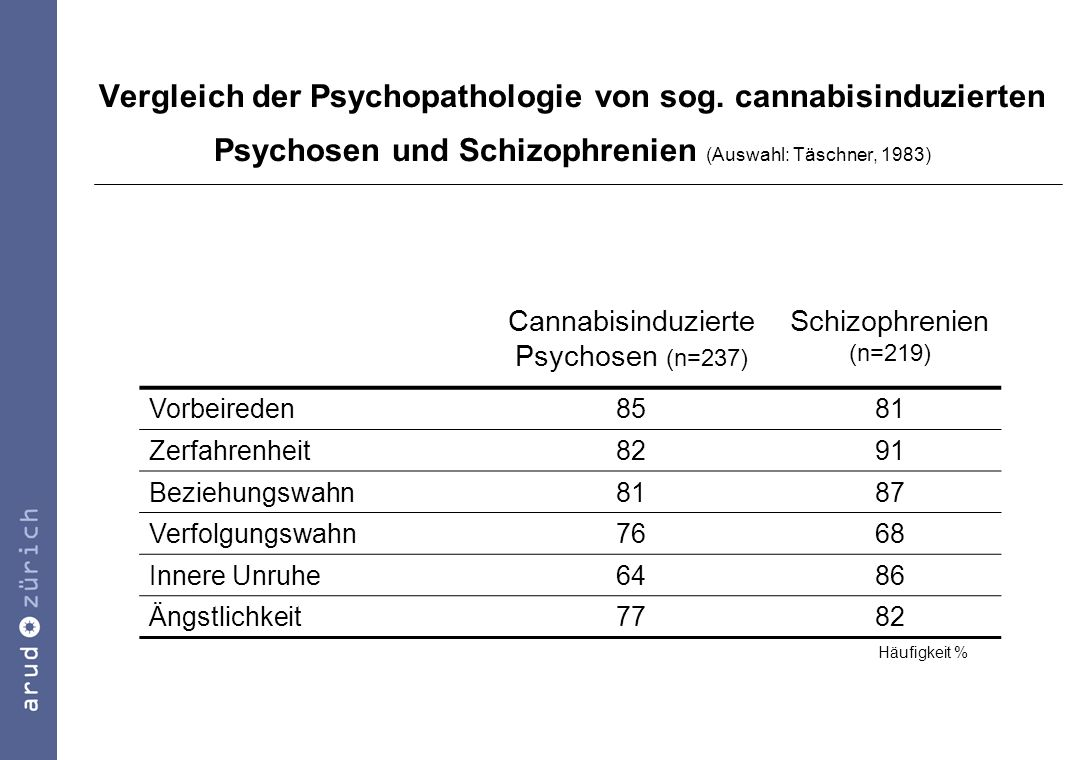 Cannabisinduzierte Psychosen (n=237)