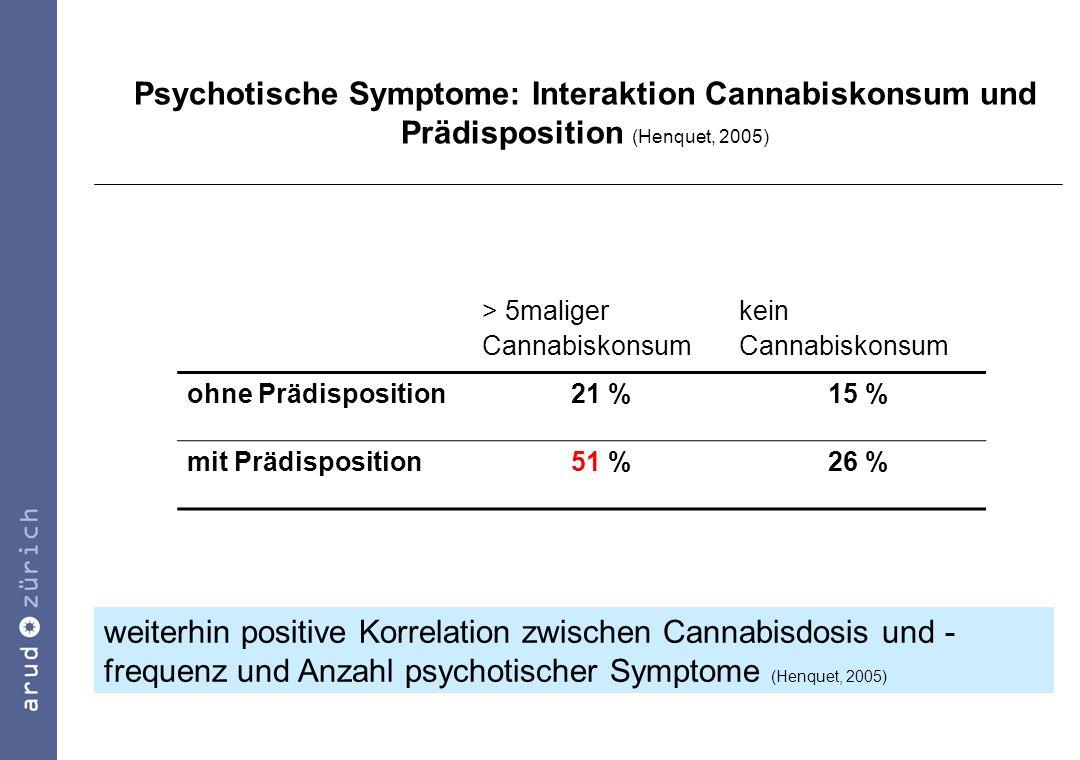 Psychotische Symptome: Interaktion Cannabiskonsum und Prädisposition (Henquet, 2005)