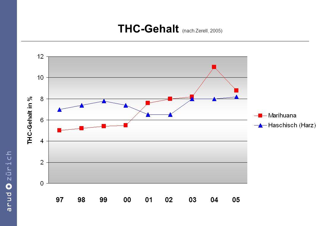 THC-Gehalt (nach Zerell, 2005)