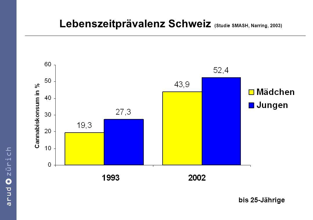 Lebenszeitprävalenz Schweiz (Studie SMASH, Narring, 2003)