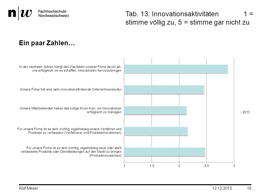 Tab. 13: Innovationsaktivitäten
