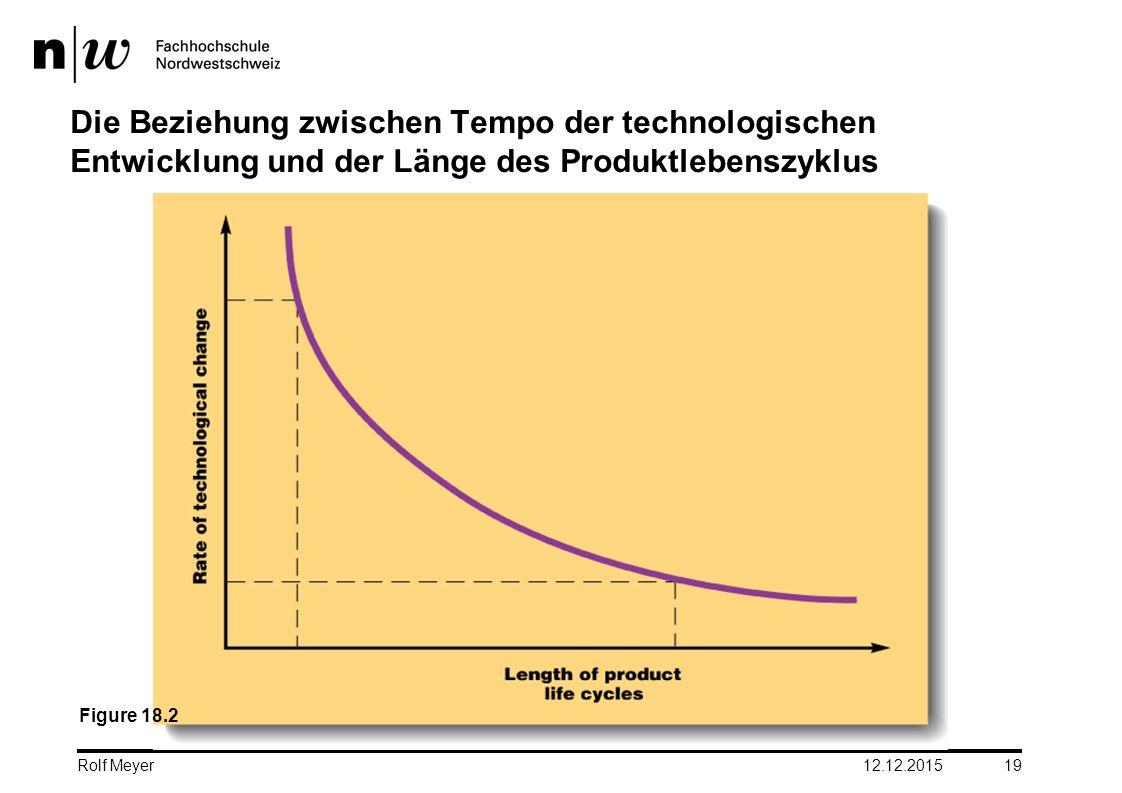 Die Beziehung zwischen Tempo der technologischen Entwicklung und der Länge des Produktlebenszyklus