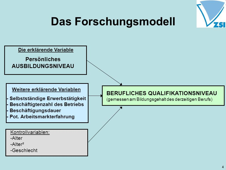 Das Forschungsmodell Persönliches AUSBILDUNGSNIVEAU