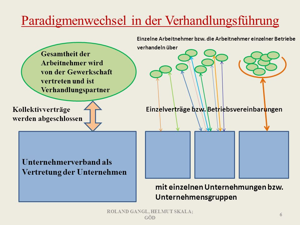 Paradigmenwechsel in der Verhandlungsführung