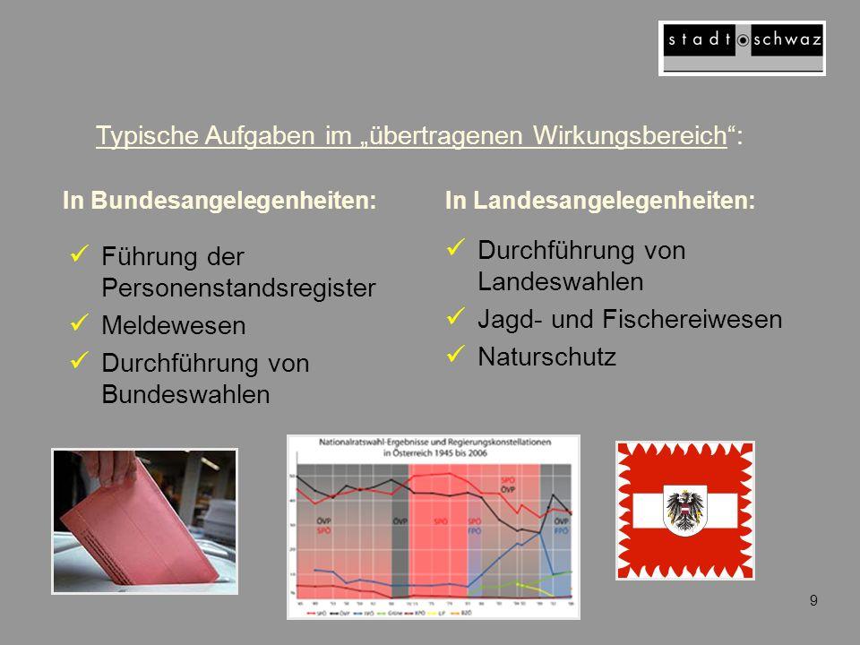 """Typische Aufgaben im """"übertragenen Wirkungsbereich :"""