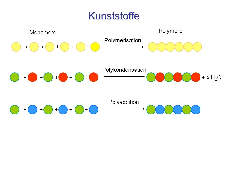 Kunststoffe Polymere Monomere + Polymerisation + Polykondensation
