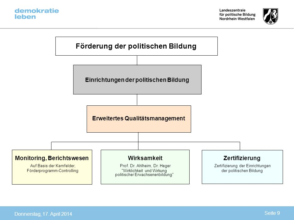 Auf Basis der Kernfelder, Prof. Dr. Ahlheim, Dr. Heger