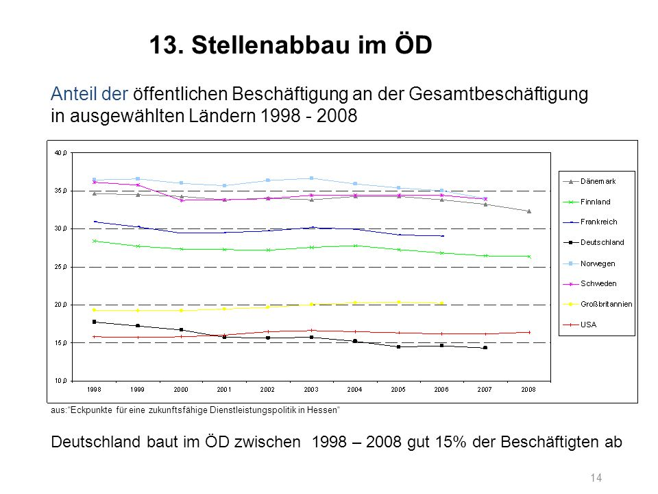 13. Stellenabbau im ÖD Anteil der öffentlichen Beschäftigung an der Gesamtbeschäftigung in ausgewählten Ländern 1998 - 2008.