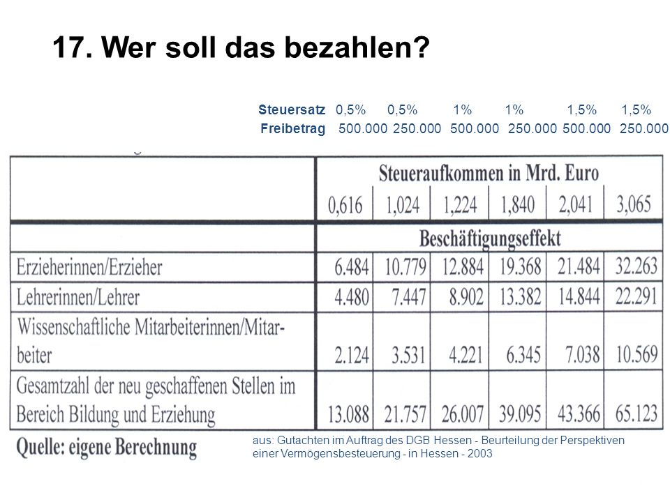 17. Wer soll das bezahlen Steuersatz 0,5% 0,5% 1% 1% 1,5% 1,5%
