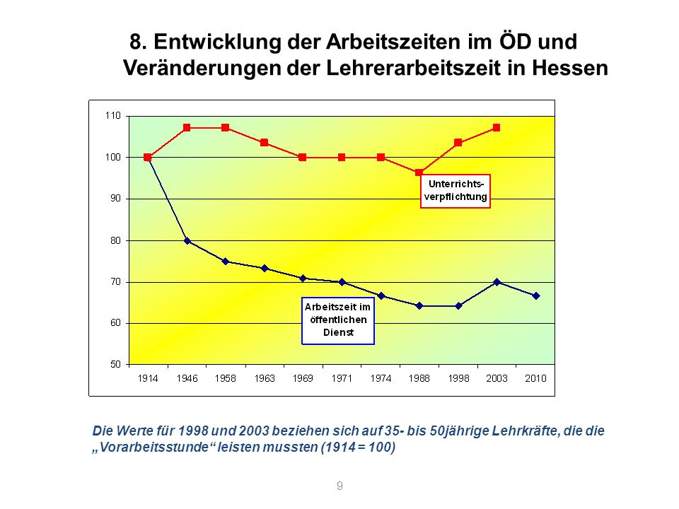 8. Entwicklung der Arbeitszeiten im ÖD und Veränderungen der Lehrerarbeitszeit in Hessen