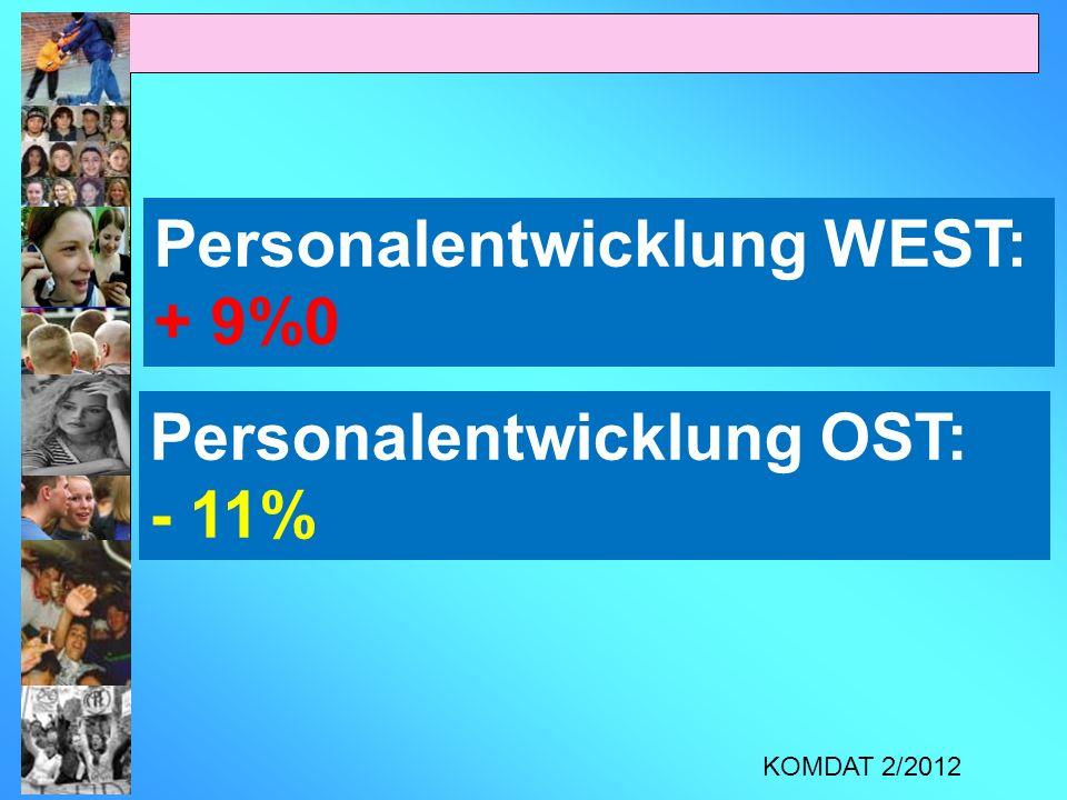 Personalentwicklung WEST: + 9%0