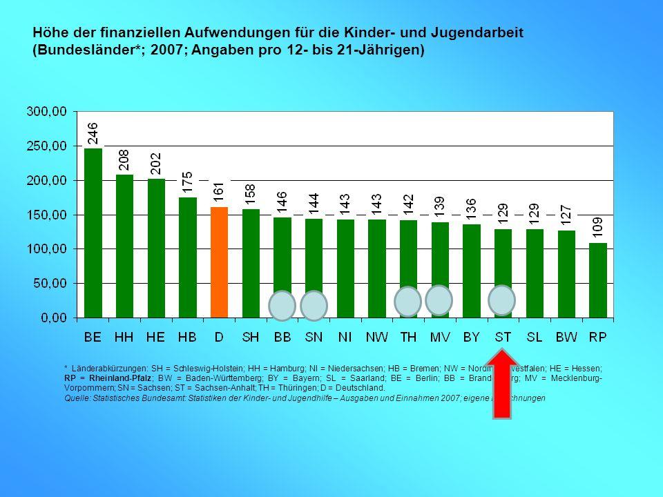 Höhe der finanziellen Aufwendungen für die Kinder- und Jugendarbeit (Bundesländer*; 2007; Angaben pro 12- bis 21-Jährigen)