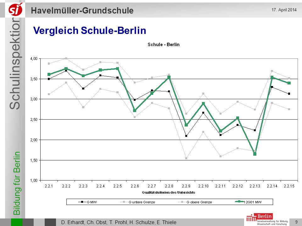 Vergleich Schule-Berlin