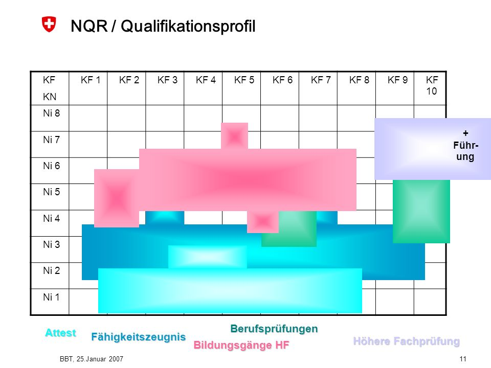 NQR / Qualifikationsprofil