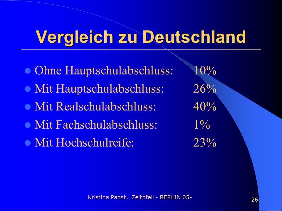 Vergleich zu Deutschland
