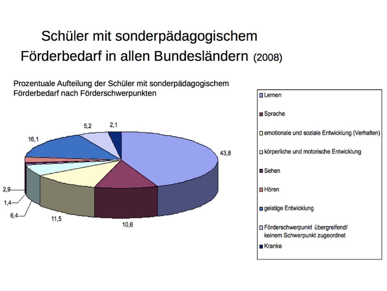 Die Ausgangslage in Mecklenburg - Vorpommern Der Anteil der Schüler mit sonderpädagogischem Förderbedarf an der Gesamtzahl der Schüler der Jahrgangsstufe 1-10 liegt bei 12,7% und ist somit doppelt so hoch wie der Bundesdurchschnitt. Der Anteil der Schüler in Schulen mit dem Förderschwerpunkt Lernen an der Gesamtzahl der Schüler der Jahrgangsstufen 1-10 lag bei 9,8%, im Bundesdurchschnitt bei 5.1%. Die Wahrscheinlichkeit, in Mecklenburg-Vorpommern Förderschüler zu werden ist zurzeit doppelt so hoch wie in den übrigen Bundesländern. .