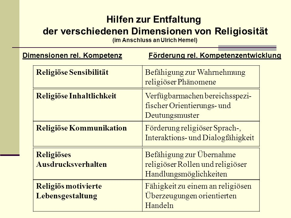 Hilfen zur Entfaltung der verschiedenen Dimensionen von Religiosität (im Anschluss an Ulrich Hemel)